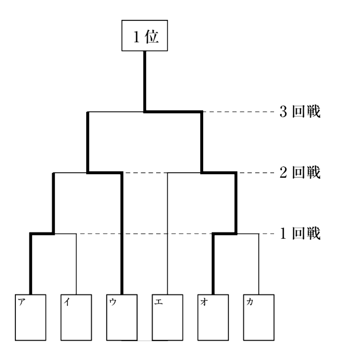 思考力問題2の図