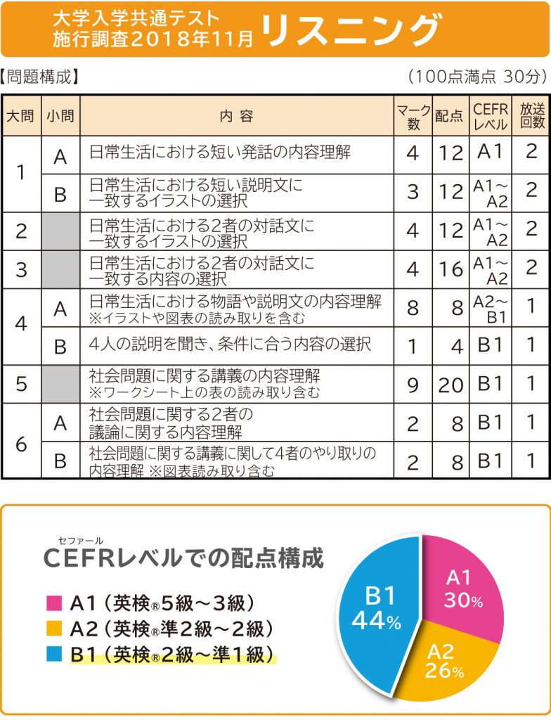 共通テスト 英語 リスニング
