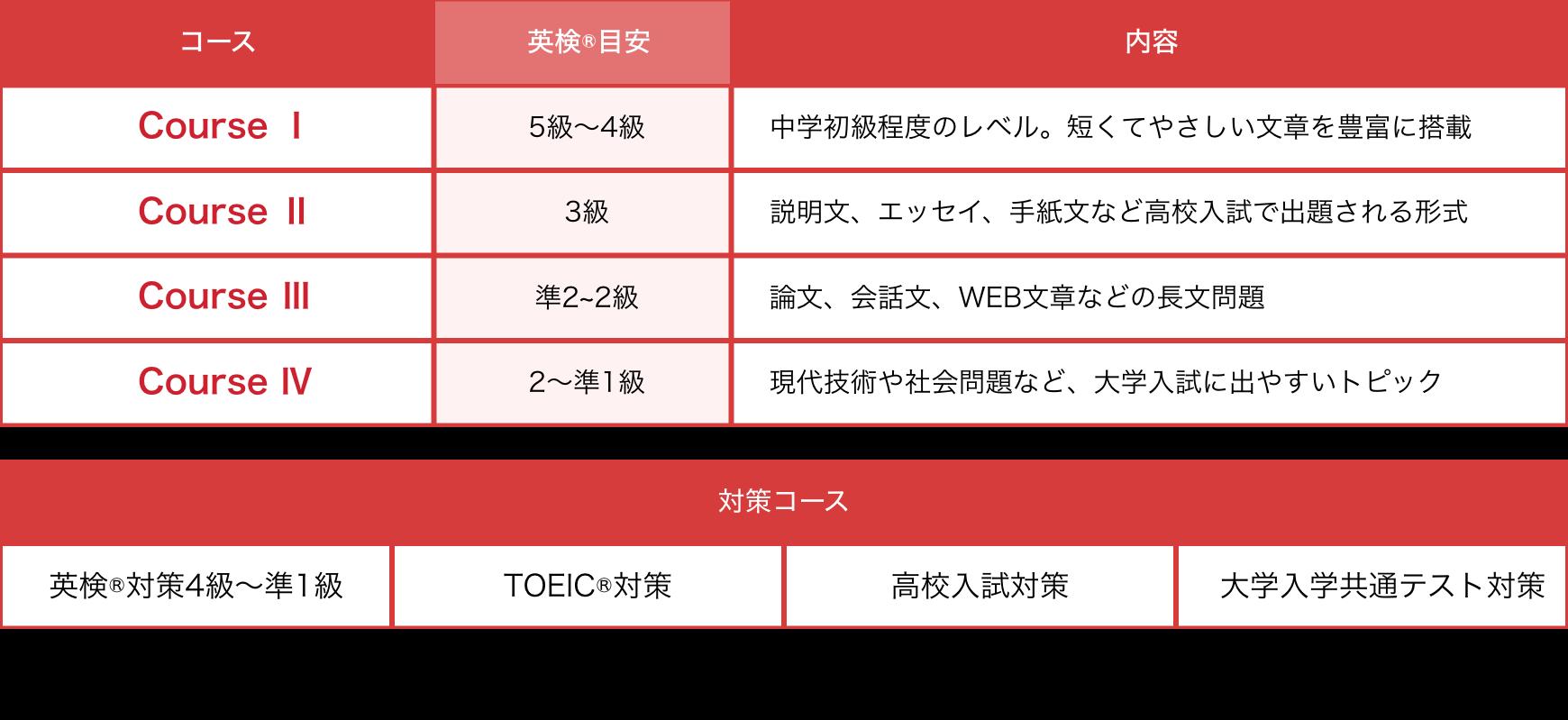 速読聴英語コース