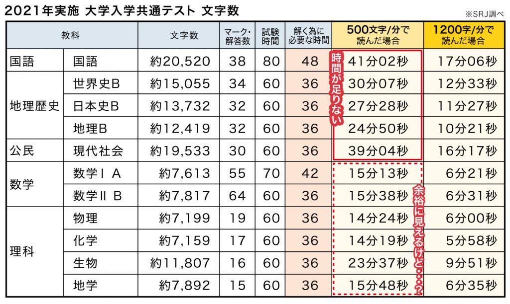 大学入学共通テスト2021年文字数