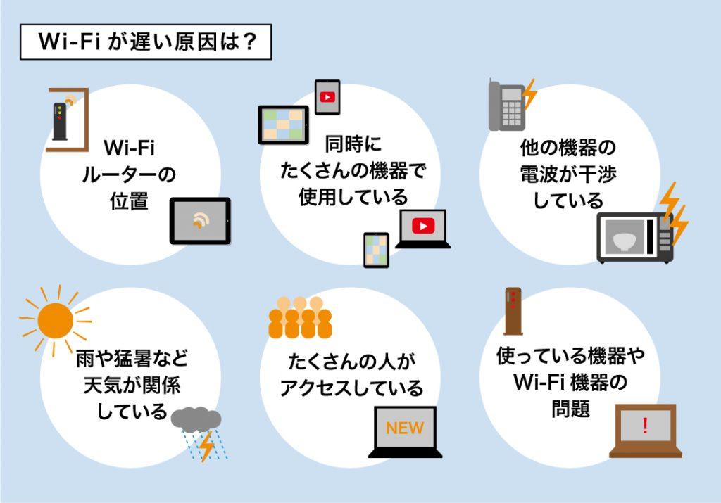 Wi-Fiが遅いときのチェックリスト
