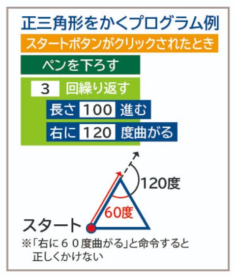 三角形をかくプログラム例