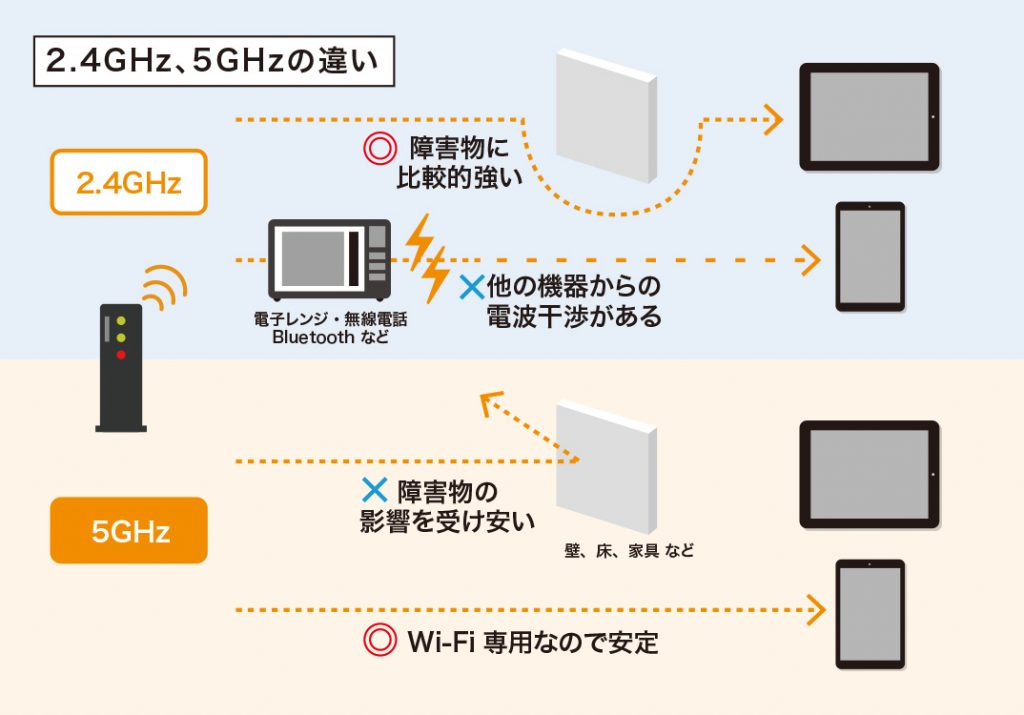Wi-Fiの2.4GHz、5GHzの違い